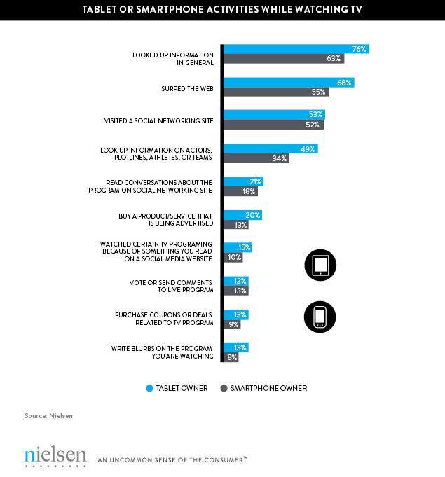 Food Network Nielsen Ratings