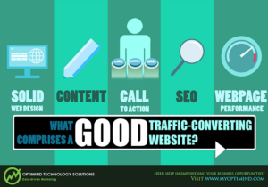 Traffic Conversion: Five (5) Basic Features Of A Traffic-Converting Website