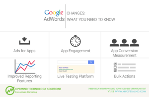 Google Adwords: Changes need to know