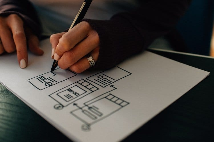 importance of interactive prototype